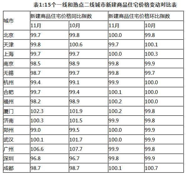 15个一线和热点二线城市新建商品住宅价格变动对比表。来自国家统计局官网