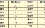"""中央环境保护监督""""回头看"""":督察组向江苏移交信访问题线索118件"""