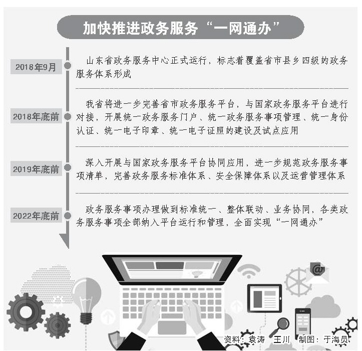 山东政务服务平台年底前开展与国家政务服务平台对接
