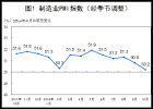 10月中国制造业PMI为50.2% 环比回落0.6个百分点