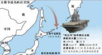 如今所指的是日俄领土争端的齿舞