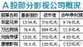 中影股份更名为中国电影 中影能否借上市重回老大地位?