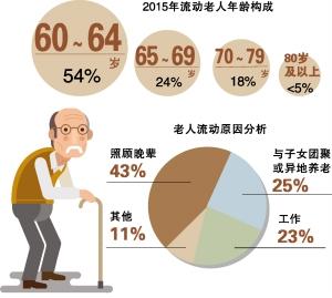 中国流动人口迁移持续活跃 每6人就有1人在 流动