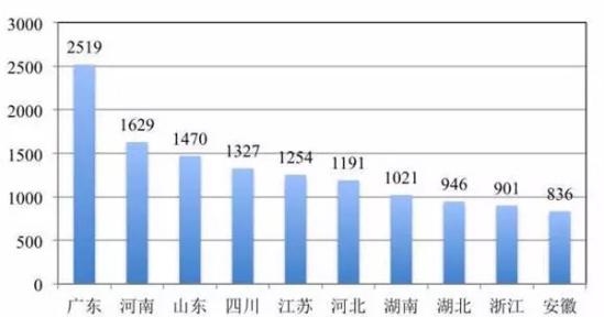 中国各省面积人口_2010年各省人口排名