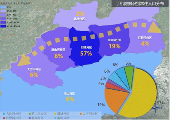 济南人口分布及出行:近六成济南人居住工作都