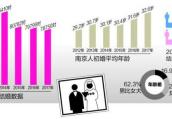 南京人初婚年龄又大了1岁 平均要32.6岁成家