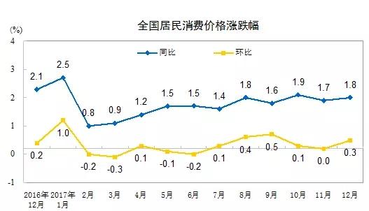 金沙娱乐网址大全:15年来首次,食品价格降了!一组重要数据公布透露中国经济密码!