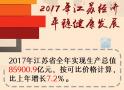 2017江苏经济年度成绩单来了!数据干货请收藏