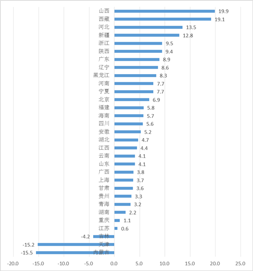 财政收入_2017山西省财政收入