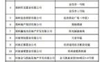 郑州16家房地产企业同一原因被通报(名单)