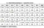长三角26个城市创新指数排名出炉,南京排名第二!