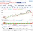 美国股市继续暴跌:标普道指均跌逾2%,特朗普又甩锅美联储