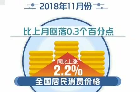 国家统计局 11月CPI PPI同比涨幅回落