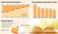 国民阅读调查:人均读书近8本超半数青睐纸质书