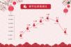 数据显示:鸡年春节出游人次是去年同期2.7倍