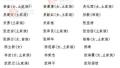【权威发布】张家界市第七届人民代表大会代表和政协张家界市第七届委员会委员名单