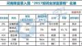 2017胡润全球富豪榜发布 安康家族再次蝉联河南首富