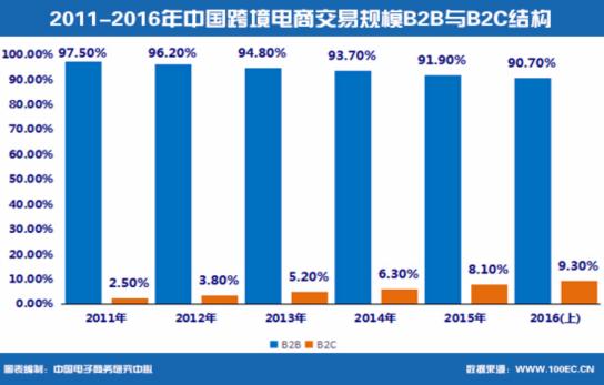 上半年中国跨境电商交易额2.6万亿 四八新政掀