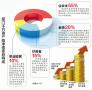2017胡润财富报告发布:千万资产高净值人群哪里最密集?