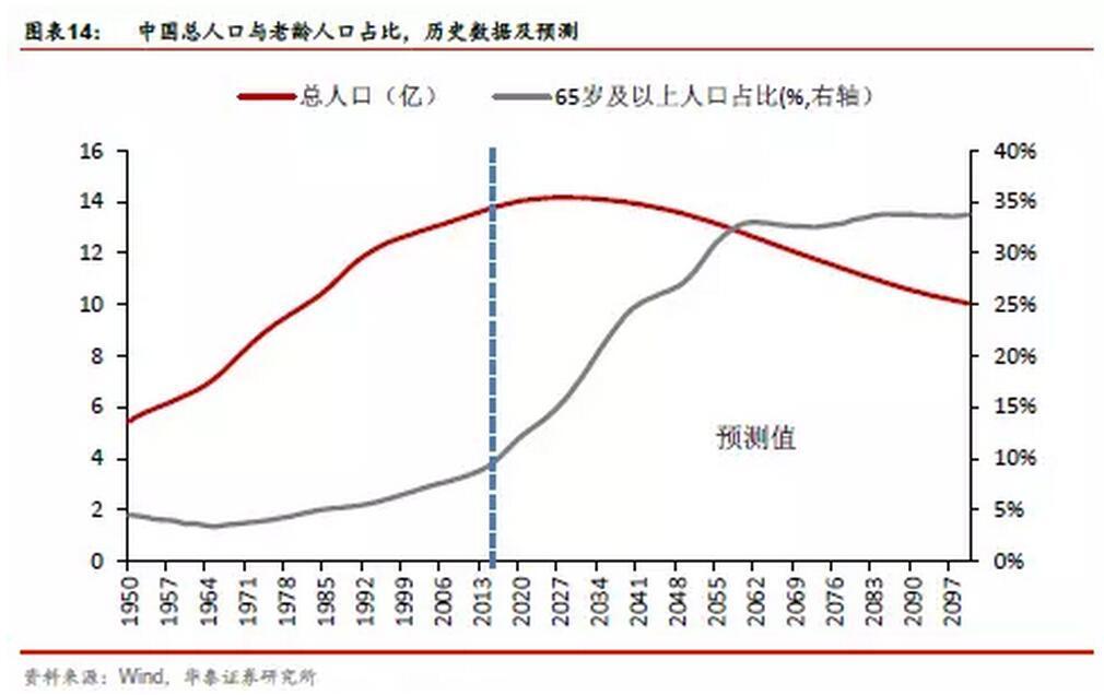 中国人均GDP和可支配收入接近上世纪70年代
