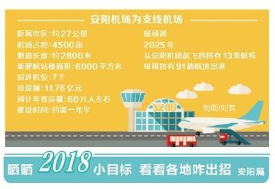 时时彩app正规吗:2018年7月安阳机场主体工程将全面开工