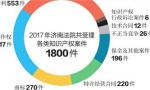 """济南中院公布去年十大知识产权案例 """"宏济堂""""商标案"""