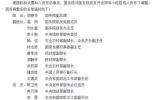 国务院副总理胡春华的新兼职