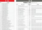 济南集中发布诚信红黑榜 20名失信被执行人黑榜曝光