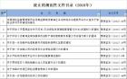 河南保监局废止9部保险相关规范性文件