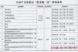 河南省不动产登记改革方案来了 这些业务可一小时办结