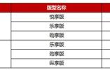 售8.59-11.39万元 瑞虎7FLY款轻快上市
