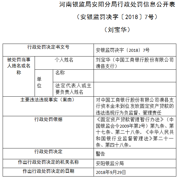 工行滑县支行因员工违规发放固定资产贷款 被罚款30万
