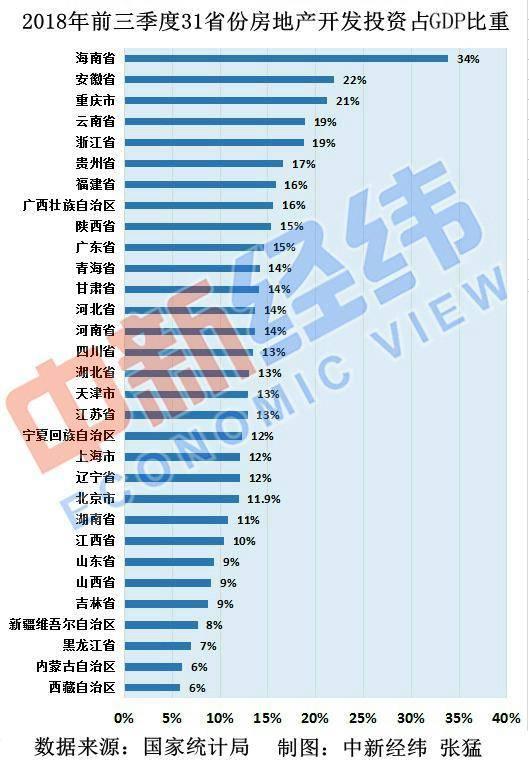 31省份经济对房地产依赖度排名:这个地方最高