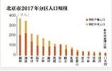 北京人口蓝皮书正式发布:外来人口、户籍人口双下降