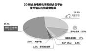 """占据""""半壁江山"""" 京东领跑企业电商化采购市场"""