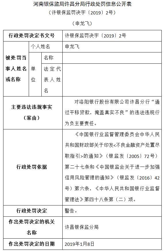 许昌银保监局连开4张罚单 洛阳银行许昌分行被罚30万