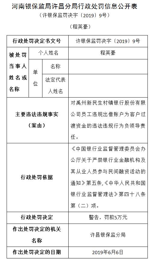 河南禹州新民生村镇银行被罚50万元 员工账户违法过渡客户资金