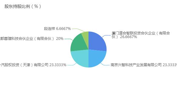 股东持股比例(%).png