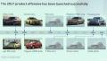 选择凌乱了!喜欢SUV的看过来 大众要推19款SUV