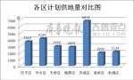 济南2017供地计划出炉:住宅用地10207亩创历史最高