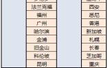 东航实现空中玩手机!但江苏公司暂无WiFi
