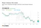 美发起贸易战致美股恐慌 道指达近两年内最大跌幅