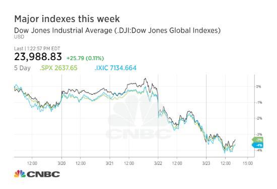 皇冠电子游戏网址:美发起对华贸易战致美股恐慌 道指达近两年内最大跌幅
