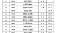 清明小长假 石家庄站加开旅客列车24列 预计发送60.71万人