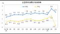 """3月CPI同比增长2.1%:涨幅连续两个月处""""2时代"""""""