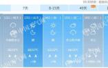 今明天北京将有分散性降雨 下周初最高温飙至34℃