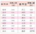 """甜蜜""""521"""" 洛阳市2279对新人领结婚证了"""