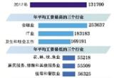 北京职工年均工资首超10万 月平均工资8467元