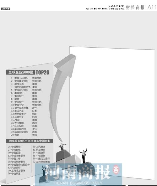 福布斯公布全球企业2000强 中国企业整体表现不俗