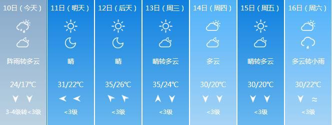 """幸运飞艇网站登录:山东这些地方继续下雨!济南周末""""透心凉""""下周重回30℃"""